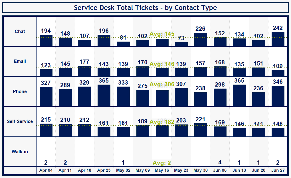 Tickets by Contact Type